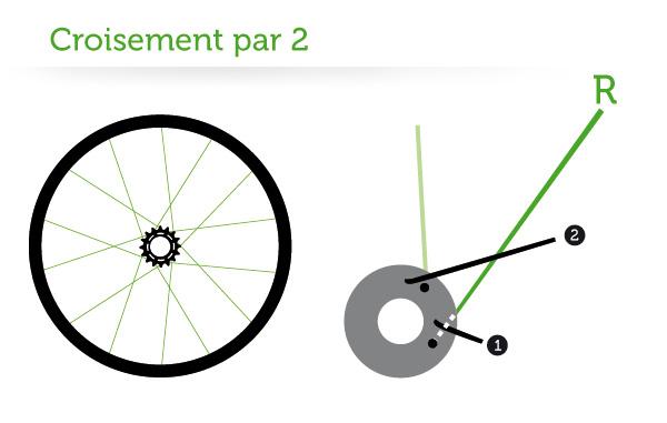 roue-vélo-fixie-rayons-croisement-par-2