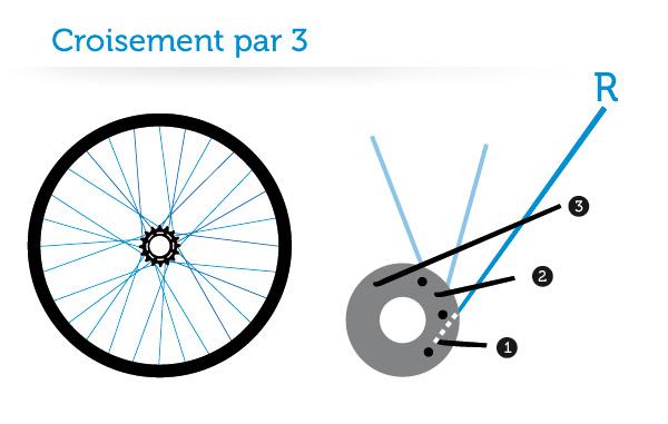 roue-vélo-fixie-rayons-croisement-par-3