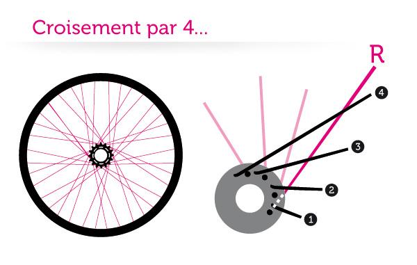 roue-vélo-fixie-rayons-croisement-par-4